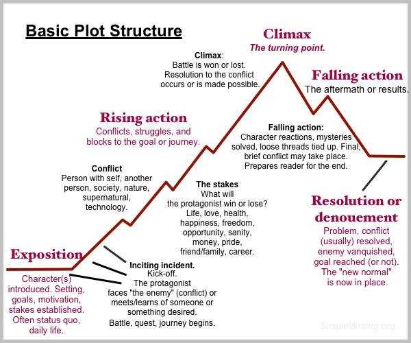 Basic-plot-structure.jpg